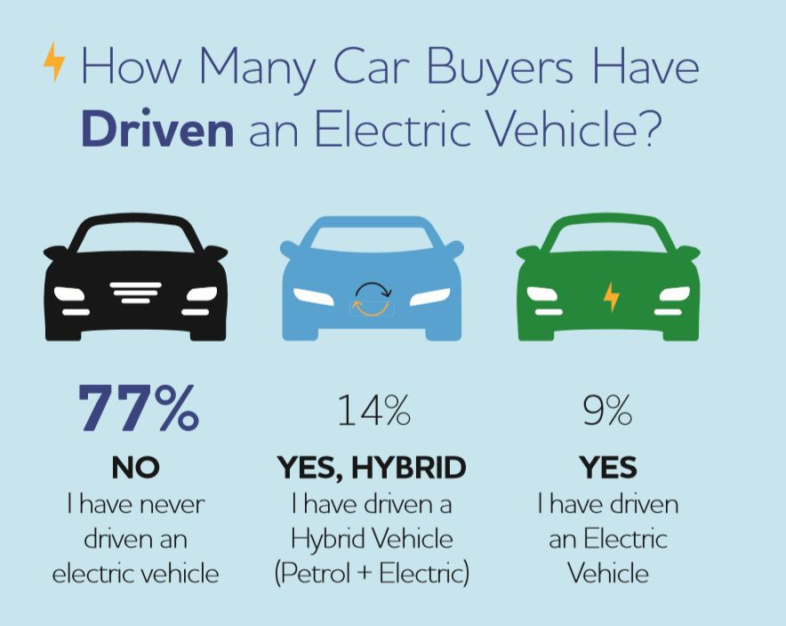 Electric Vehicle Buyer Insights GCC