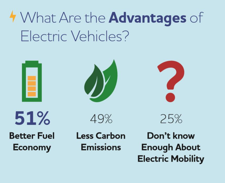 EV Benefits in the GCC