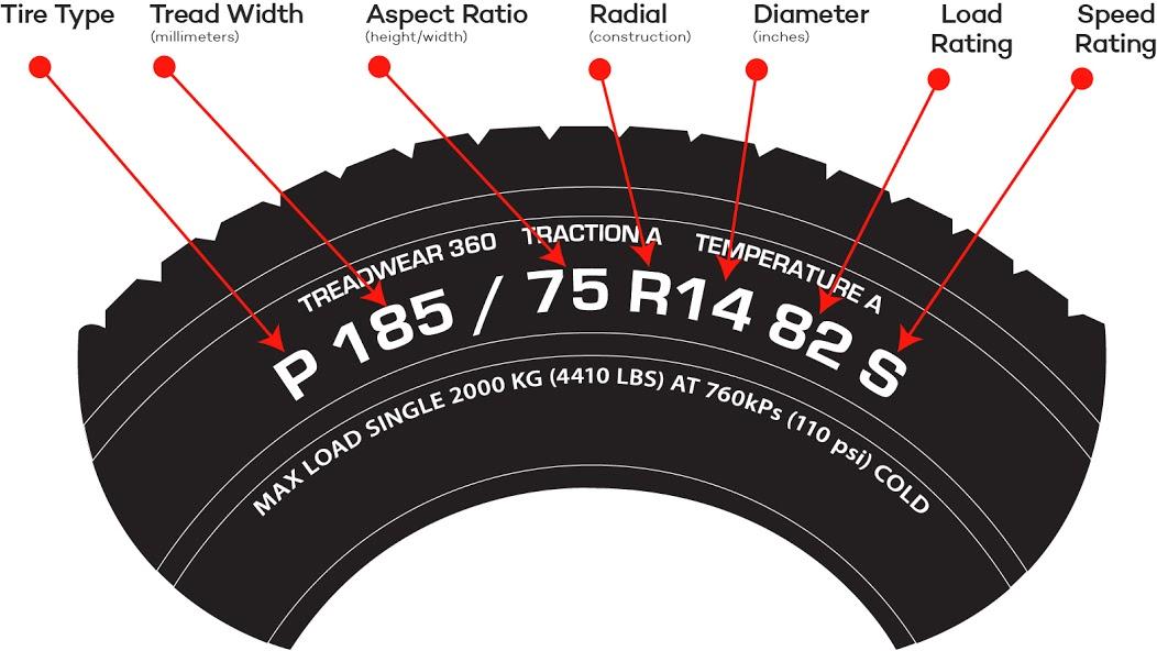 معنى الأرقام الموجودة على إطارات السيارات يللا موتور